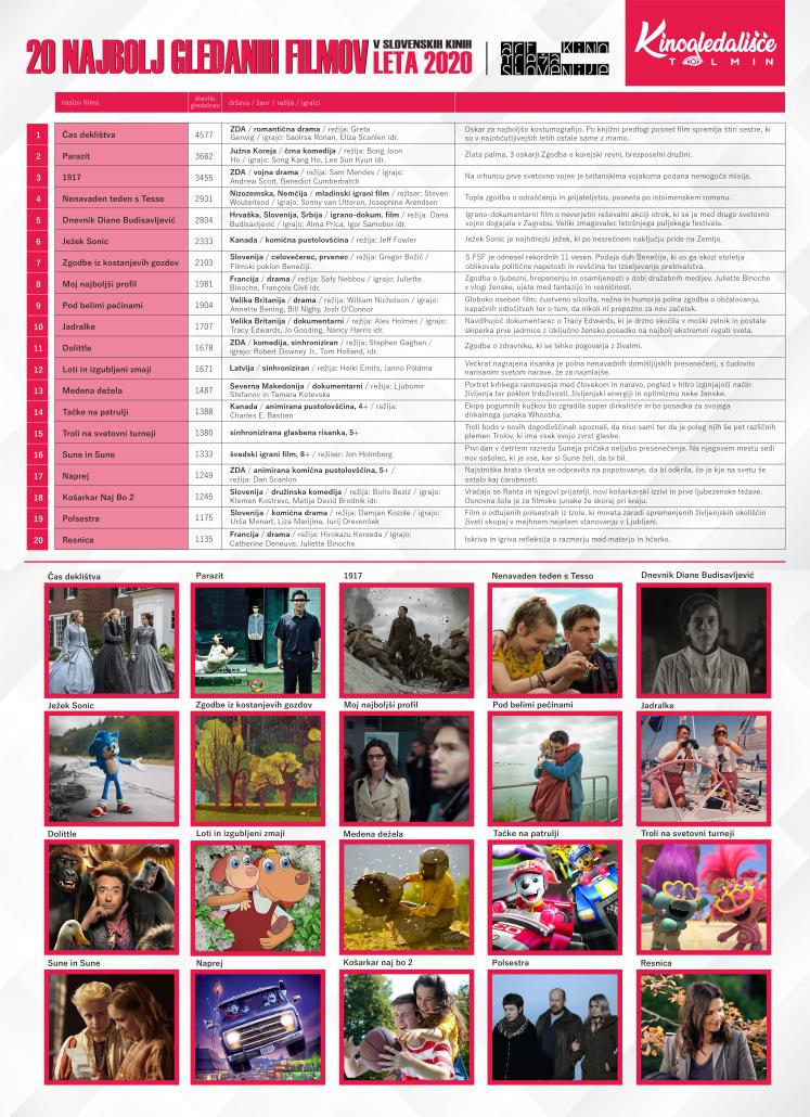 20 najbolj gledanih filmov leta 2020